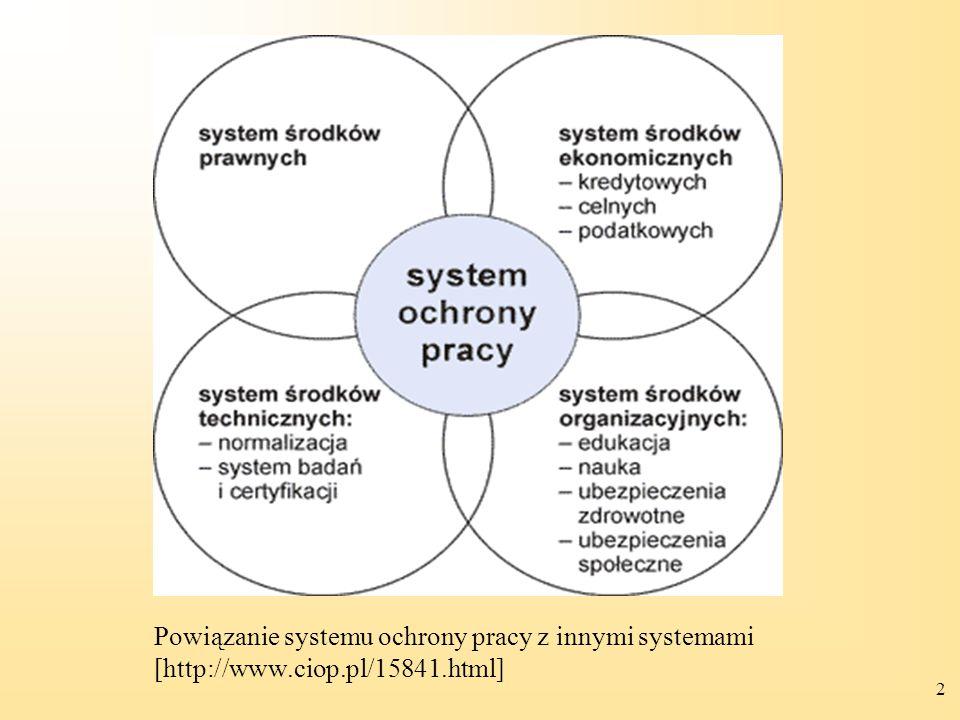 Powiązanie systemu ochrony pracy z innymi systemami [http://www. ciop